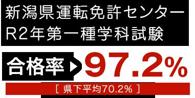 新潟県運転免許センターH29年度第一種学科試験合格率97.9%[ 県下平均69.6% ]